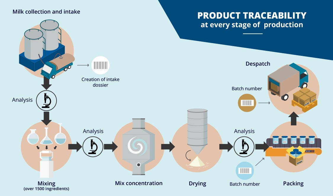 PRODUCT TRACEABILITY at every stage of  production
